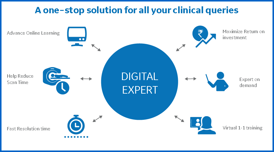 GE Healthcare Digital Expert connects you with clinical application experts who help you learn what you need when you need it.